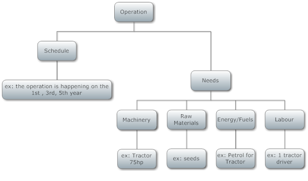 Operation diagram